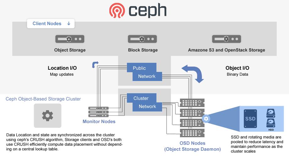 ceph solution