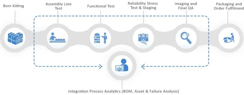 Data Center Integration Process