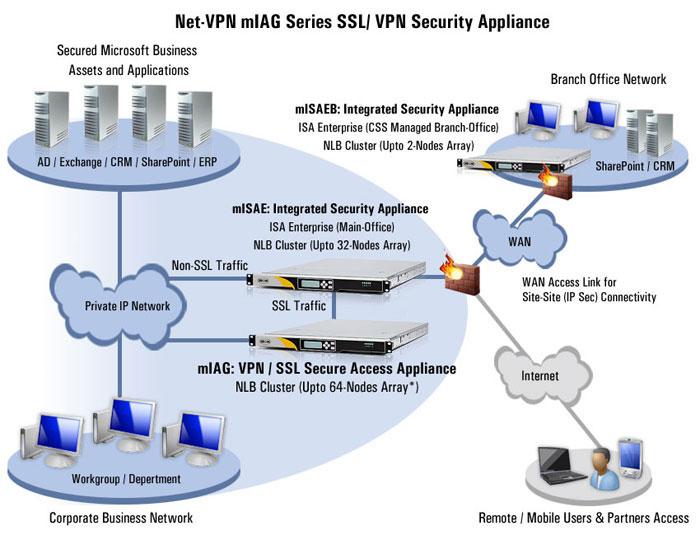 client ssl vpn mac-3