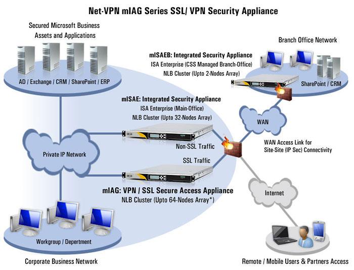 Microsoft Iag Ssl Vpn And Iag Appliance Intelligent