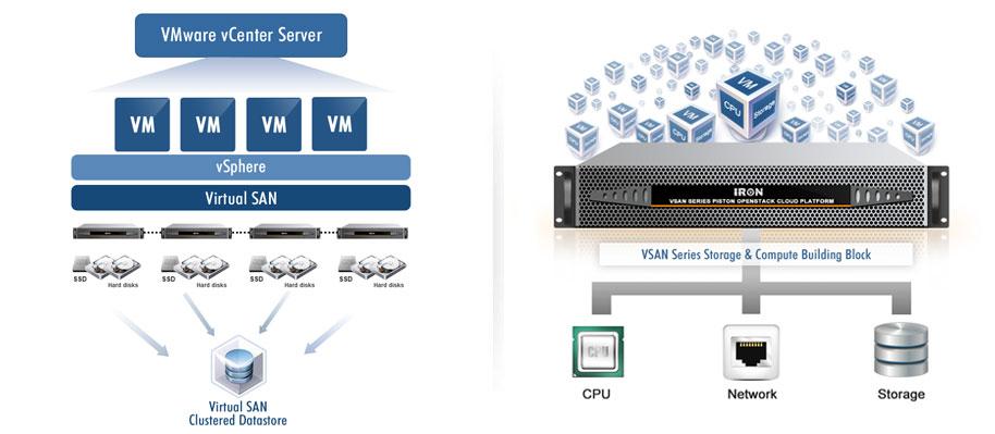 Vsan Virtual San Software Defined Storage San Software